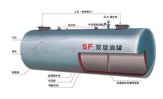 S/F双层油罐(20m3)