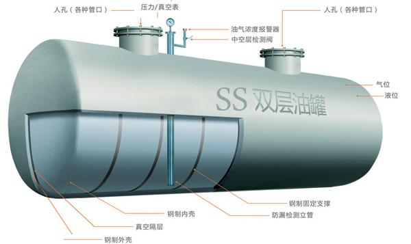 SS双层油罐图片